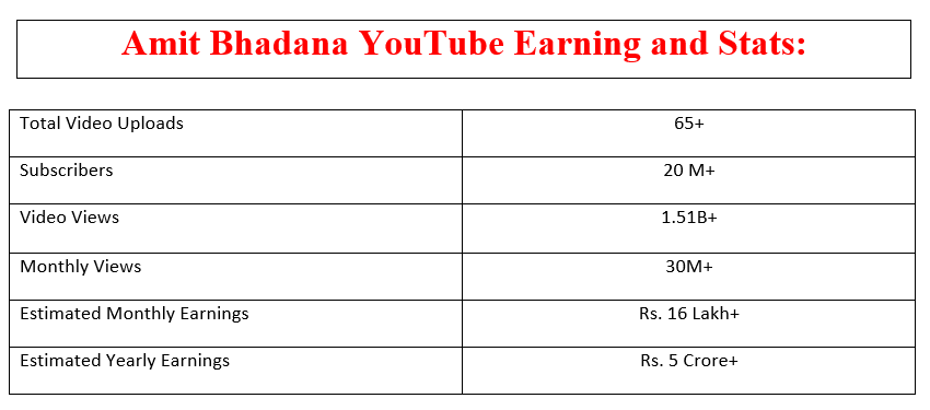 Amit Bhadana Youtube Earning