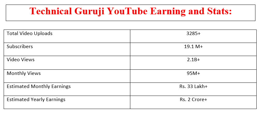 Technical Guruji Youtubr Earning